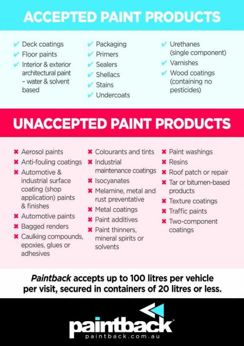 Accepted and not-accepted Paint Products